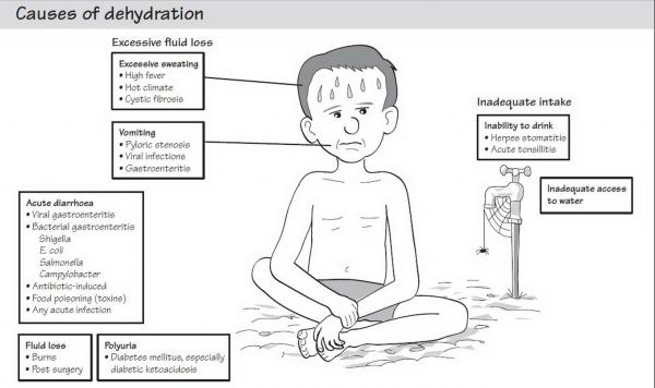 How To Prevent Dehydration A Personal Experience Teresay