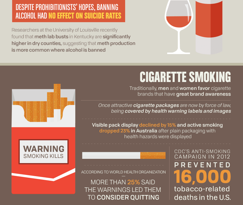 Laws and Campaigns Help Reduce Smoking